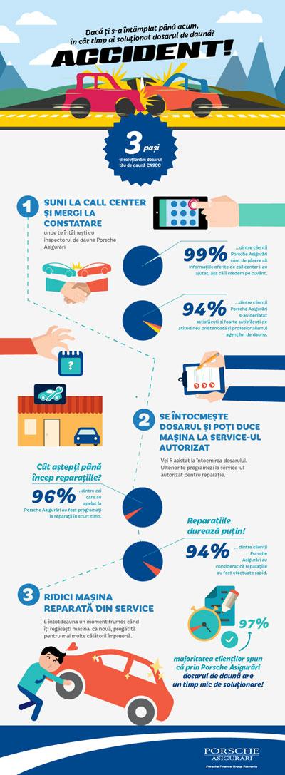 Infografic_3-pasi-in-dosaru