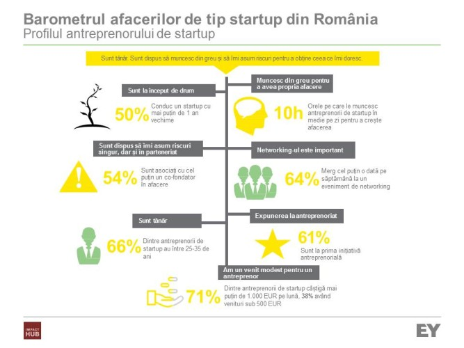 EY_Barometrul startup-urilor din Romania_infografic_profilul antreprenorului de startup